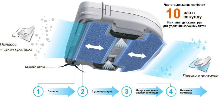 Legee 668 — четырехступенчатая система очистки